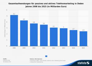 Gesamtaufwendungen für passives und aktives Telefonmarketing in Deden Jahren 2008 bis 2015