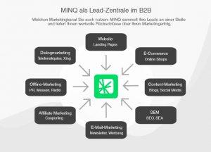 MINQ als Lead-Zentrale